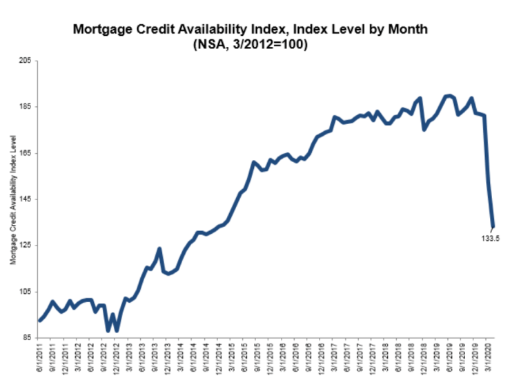 Mortgage-credit-availability-April-2020_