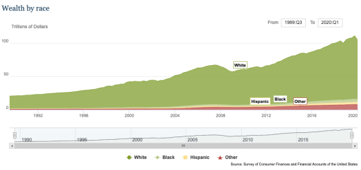household wealth by race