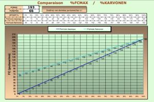 Graphique de Karvonen