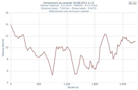 313ème sortie - Graphe Plotrun