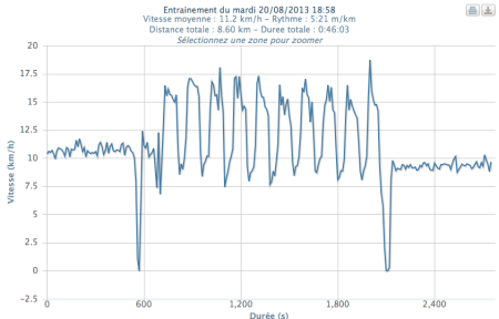 315ème sortie - Graphe Plotrun