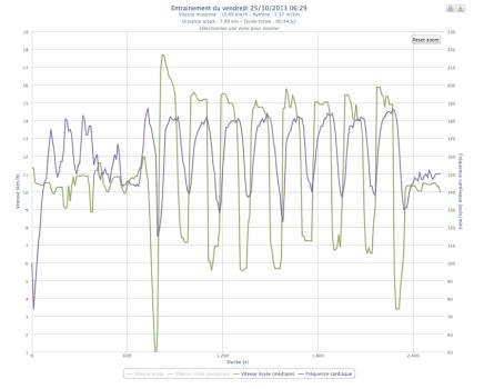 330ème sortie - Graphe Plotrun