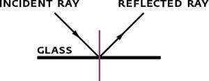 Angle of Incidence Equals Angle of Reflection