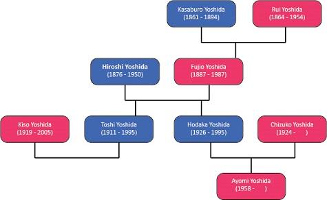 yoshida family tree
