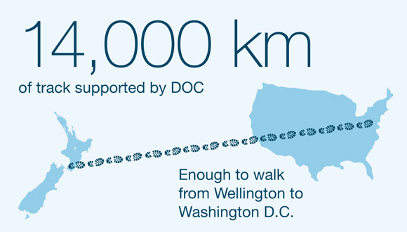 14,000 km of track supported by DOC. Enough to walk from Wellington to Washington D.C.