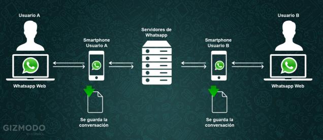 funcionamiento-whatsapp