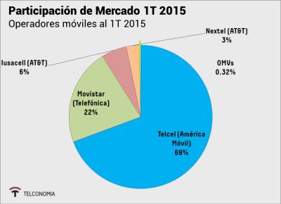 Mercado-Movil-1T-2015