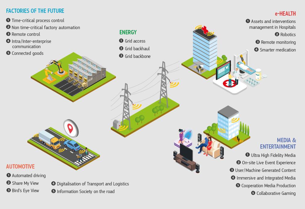 Caratteristiche delle connessioni 5G