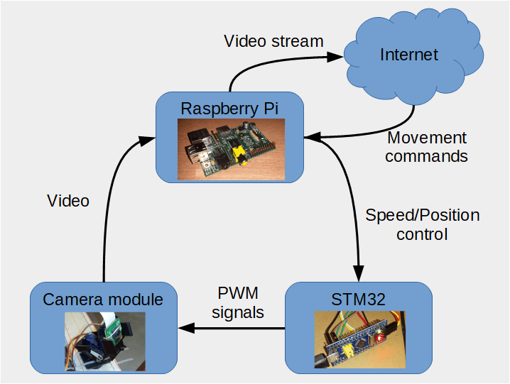 Pan Tilt Camera for Raspberry Pi with STM32 and UV4L | Wojciech