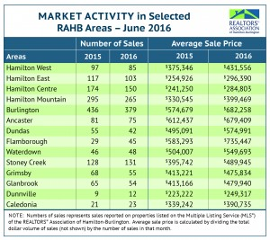 Hamilton real estate market update June 2016