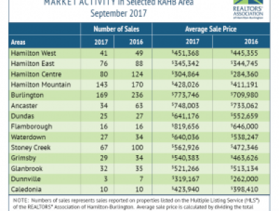 First time homebuyer - Hamilton real estate market information September 2017