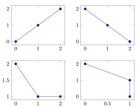 Exemple minimal d'utilisation de groupplot