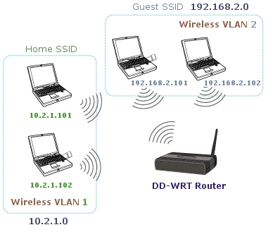 Configure Multiple SSIDs with One Router « dot kam