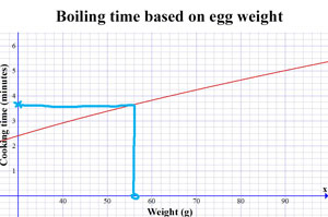 Graph of egg weight to cooking time. someone has drawn a line up from 56g and across from the line to get to 3:45.