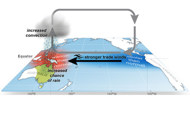 air circulating in the pacific ocean blows warm water from South America to Australia