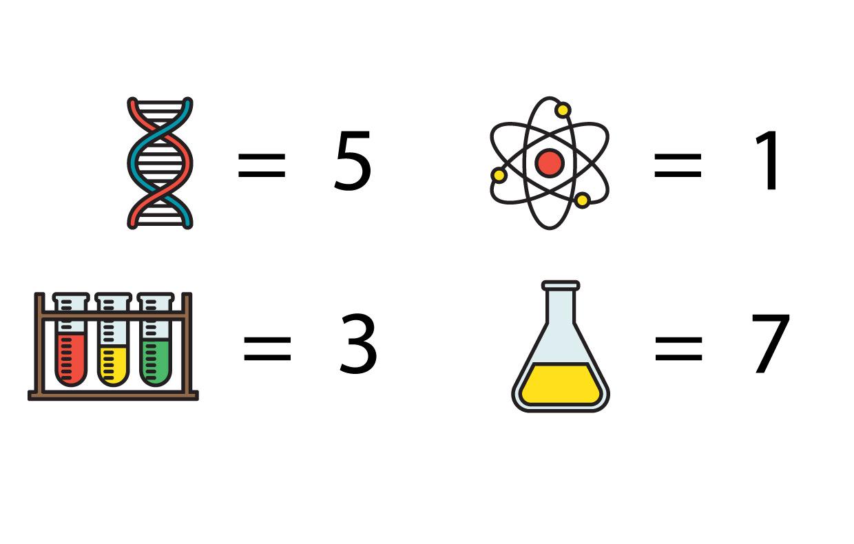 atom = 1, test tubes = 3, DNA = 5, yellow flask = 7