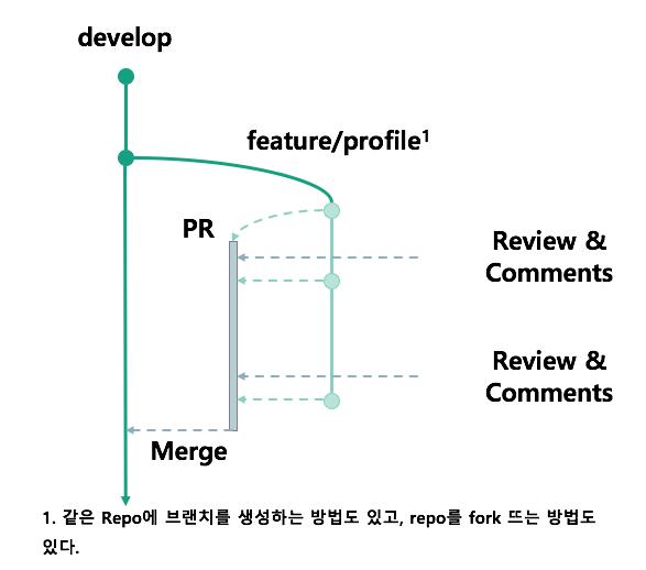 pr_code_review