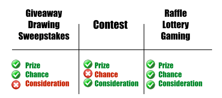 Prize, Chance and Consideration