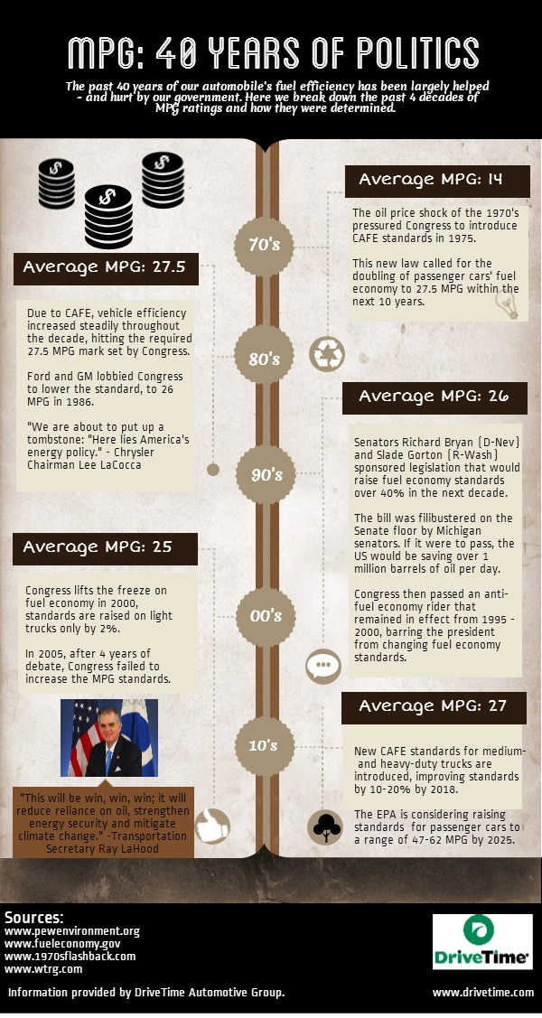MPG-40-Years-of-Politics-Infographic