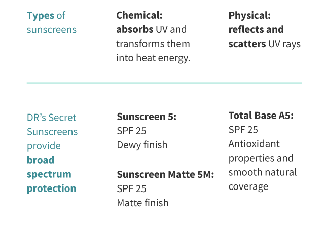 Types of sunscreen
