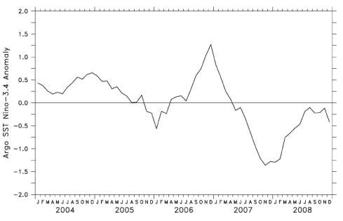 Temperatures as Measured by Argo