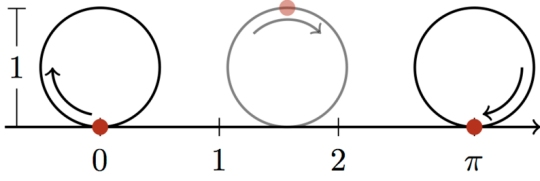 "This is one way to visualize the meaning of the irrational number ""pi.""  If a wheel has a diameter of 1, it will travel a distance of pi when it makes one complete revolution. (click for credit)"