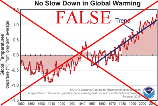 """In 2015, the NOAA published a """"scientific"""" paper for what appear to have been political reasons.  We now know the data used are false and should have never been published."""