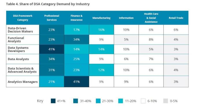 Data-Science-and-Analytics-Demand-by-industry