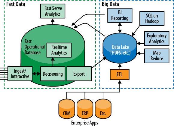 Do Big Data Para o Fast Data