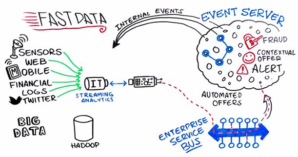 Fast Data Backbone