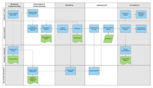 Team Data Science Process