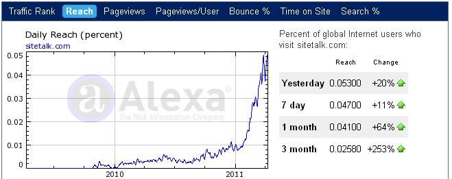 sitetalk alexa april 2011