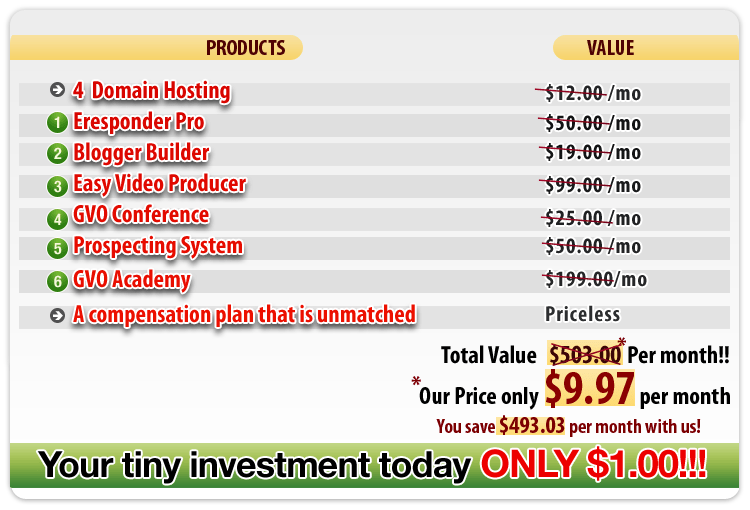 GVO pricing