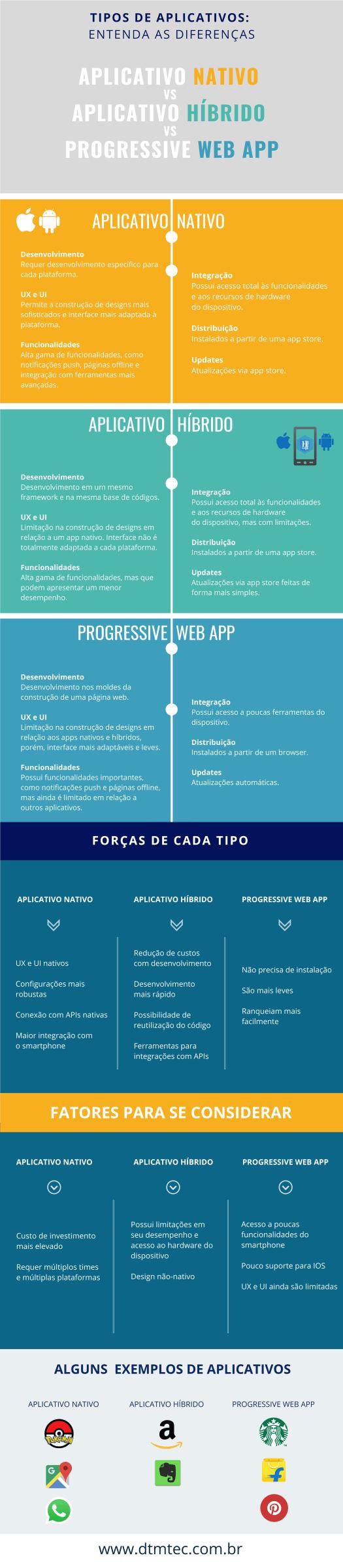 qual o melhor infográfico aplicativo nativo vs hibrido vs pwa