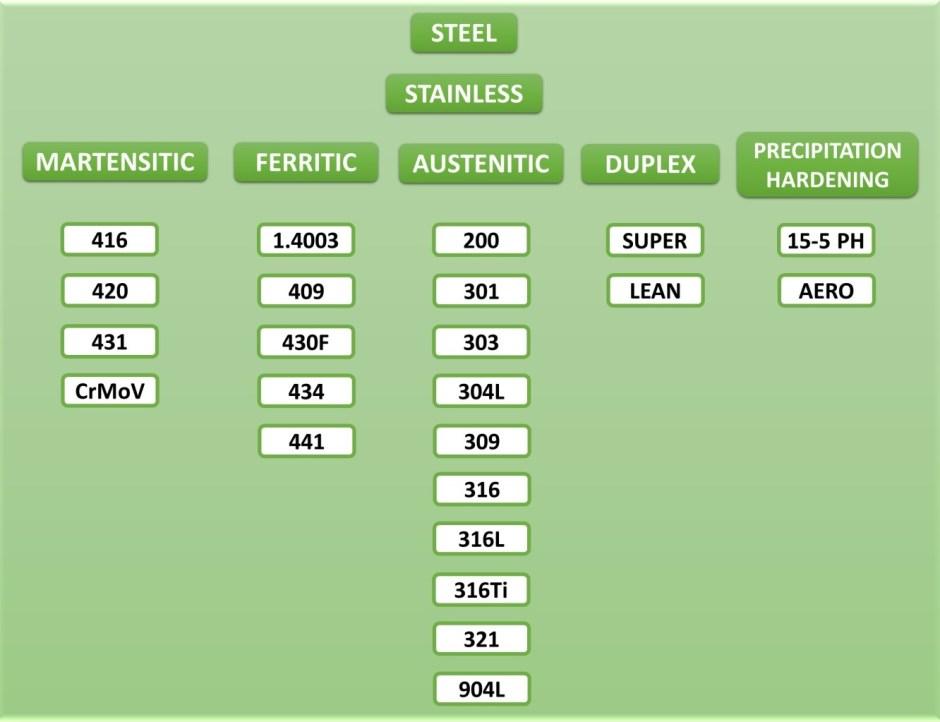 Kategori dan Jenis Stainless Steel via Data Olahan Dunia Masak