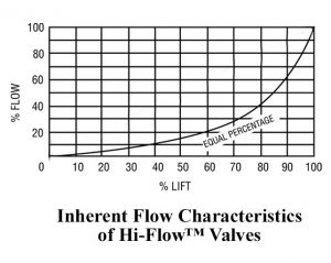 Control Valve Trim Styles and Flow Characteristics