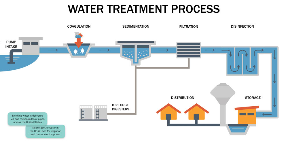 How is Water Treated for Homes? – Dwyer Instruments Blog