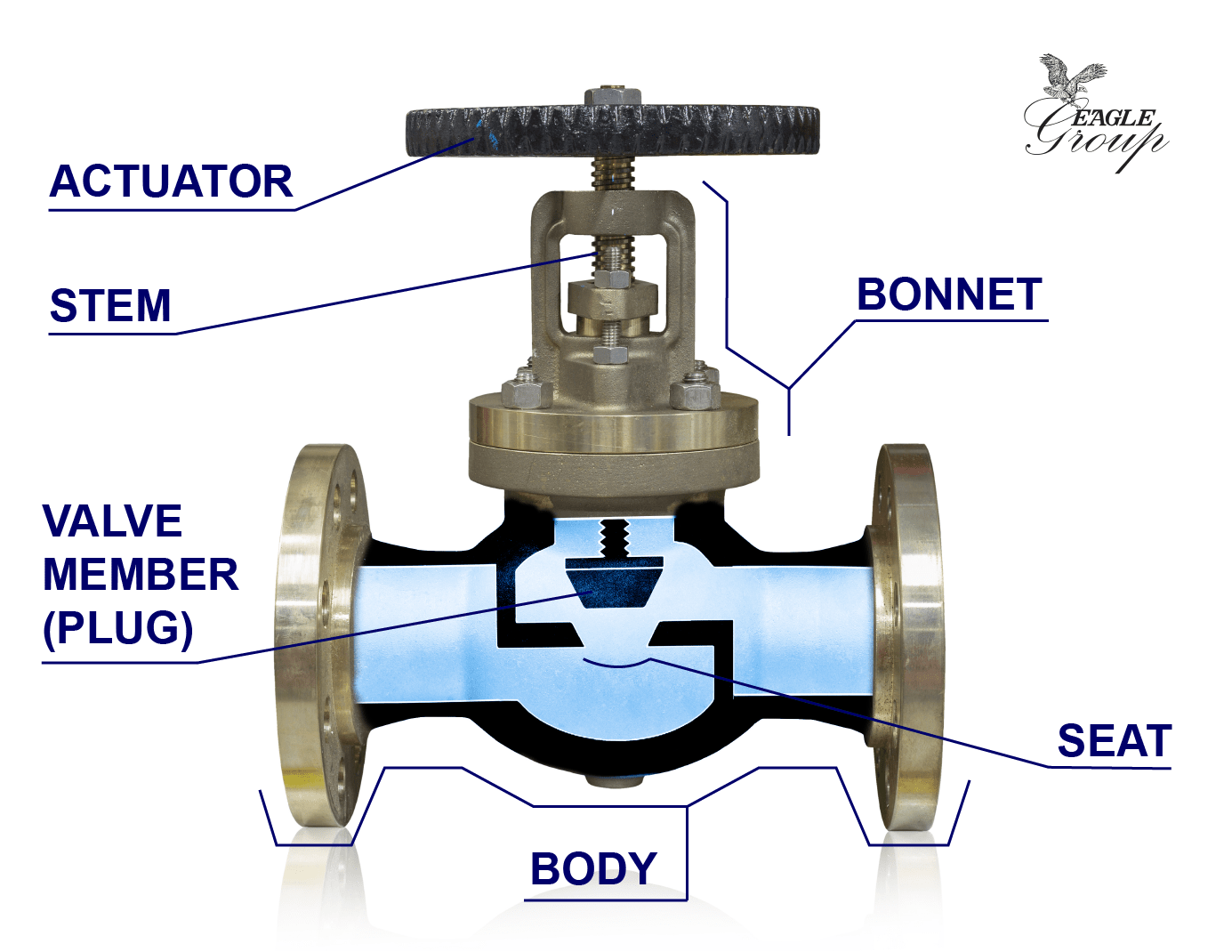 small resolution of anatomy of industrial valves taco zone valve wiring diagram anatomy of an industrial valve globe valve