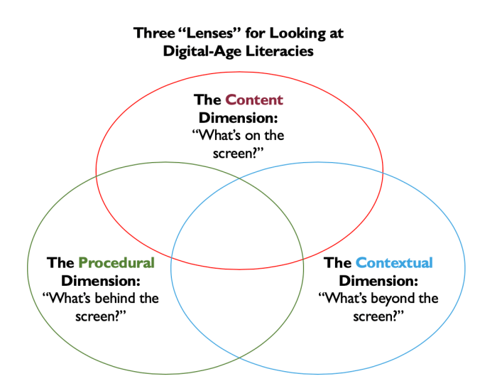 Three Lenses for Thinking About Digital Age Literacies: The Content Dimension (What's On the Screen?), The Procedural Dimension (What's Behind the Screen?), The Contextual Dimension (What's beyond the screen?)