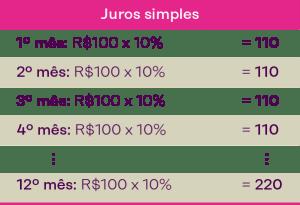 tabela juro simples