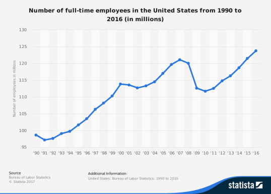 full time employees in the US statistic - energy levels