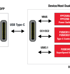fairchild offers a full range of usb type c components image fairchild  [ 2655 x 1156 Pixel ]
