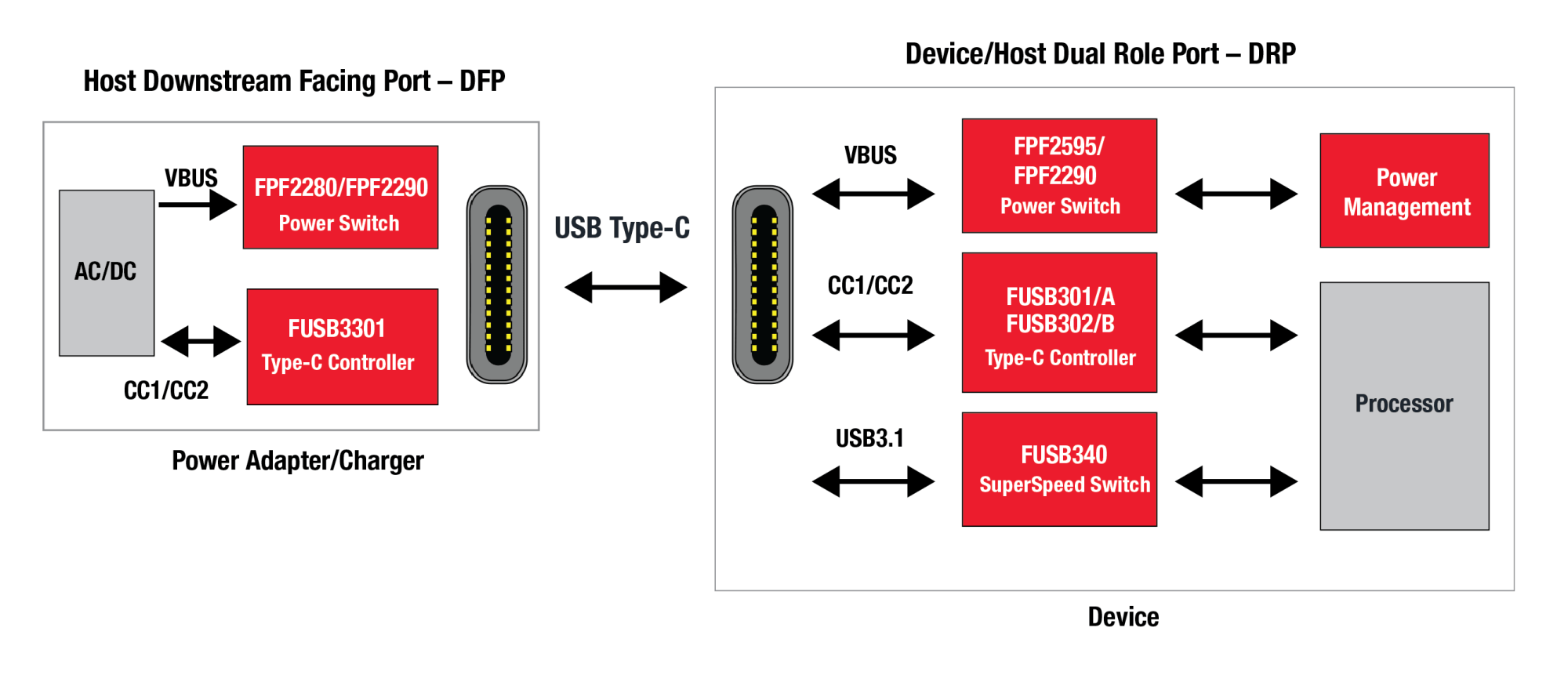 hight resolution of fairchild offers a full range of usb type c components image fairchild