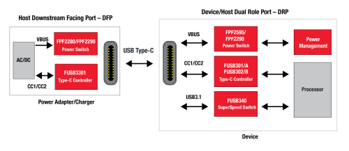 small resolution of fairchild offers a full range of usb type c components image fairchild