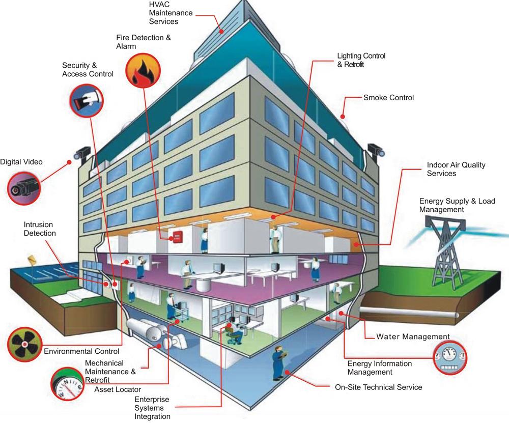 medium resolution of smart building bms