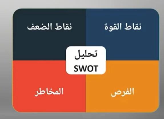 تحليل SWOT
