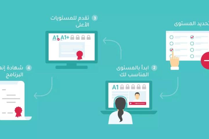 برنامج تعلم اللغة الإنجليزية التفاعلي