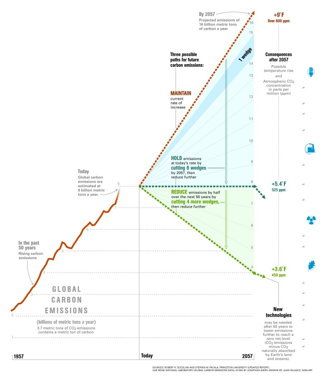 This infographic is a great way to visualize ways to conserve and cut carbon emissions, a leading contributor to climate change. Chart by Juan Velasco, National Geographic