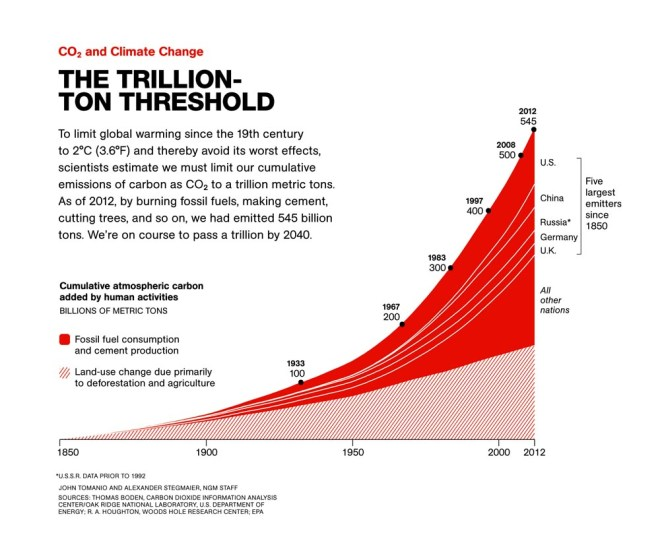 Scientists estimate we must limit our cumulative emissions of carbon dioxide to a trillion metric tons. The U.S. and China emit more carbon than any other countries. Graphic by John Tomanio, National Geographic