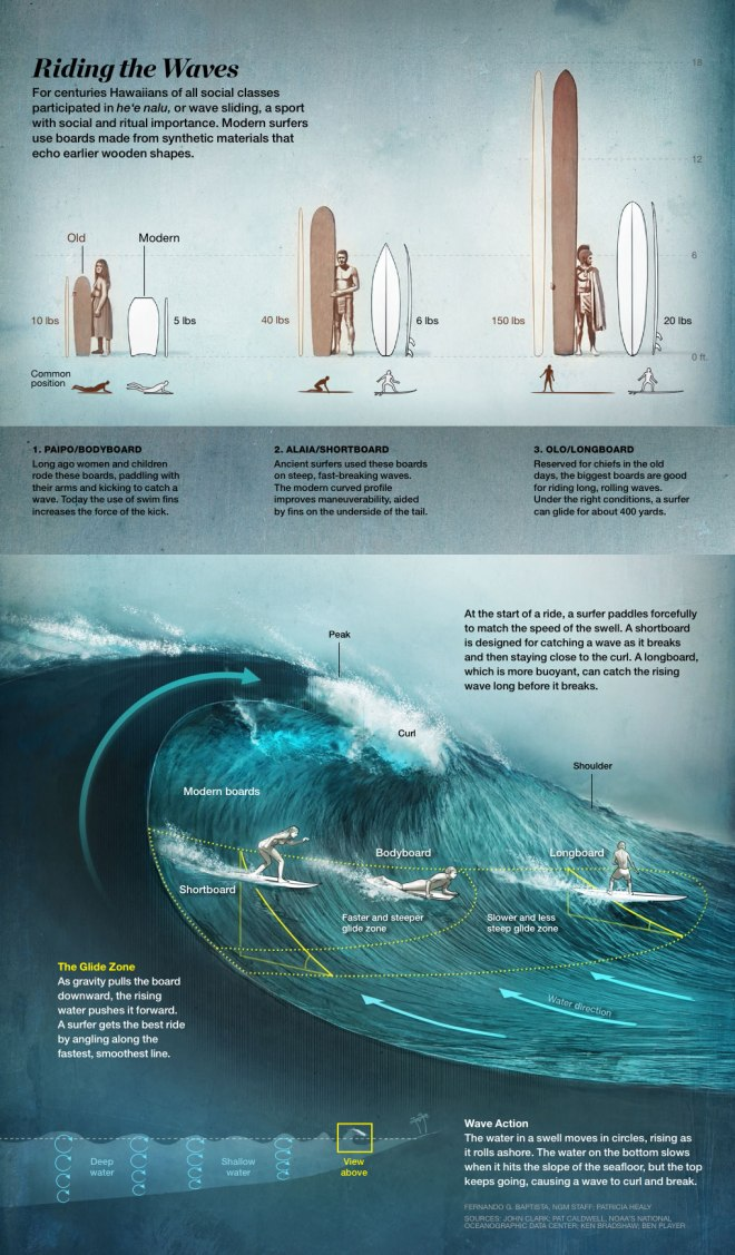 Graphic by Fernando G. Baptista, National Geographic